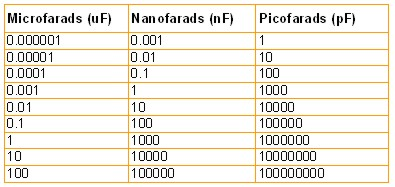 http://www.onlinetps.com/resources/Capacitor%20conversion%20table.jpg